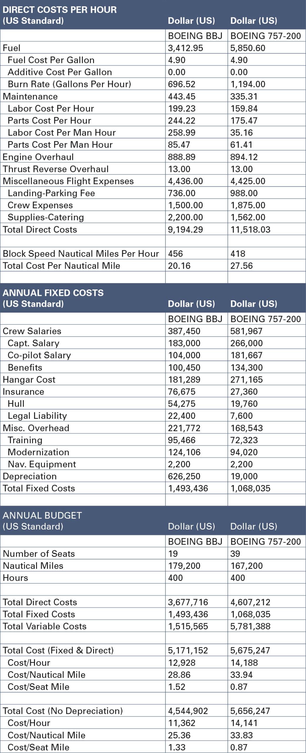 BBJ757 Cost Analysis