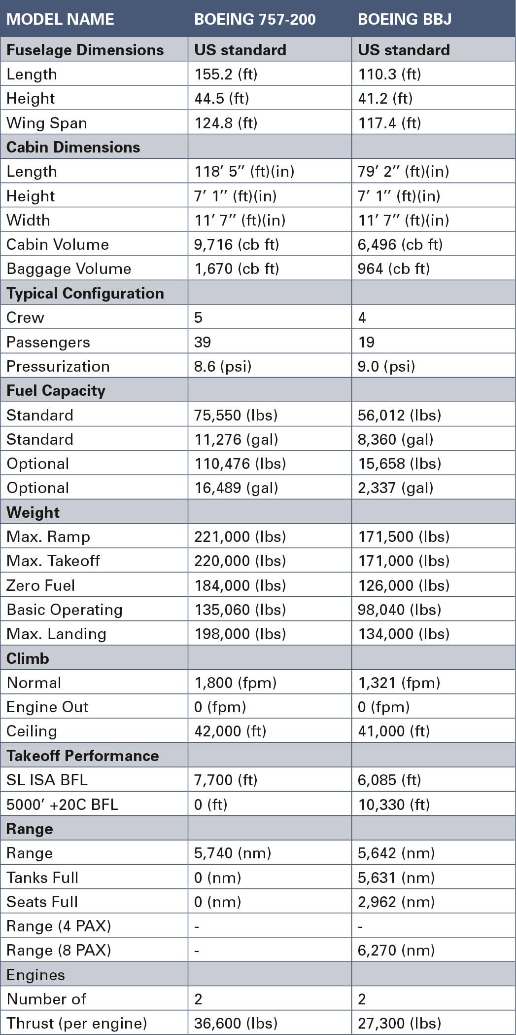 BBJ757 Operational Comparison